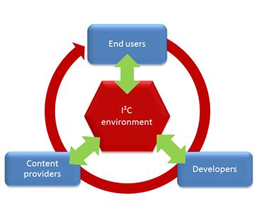 I2C-environment