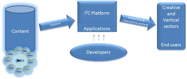 I2C-graphic